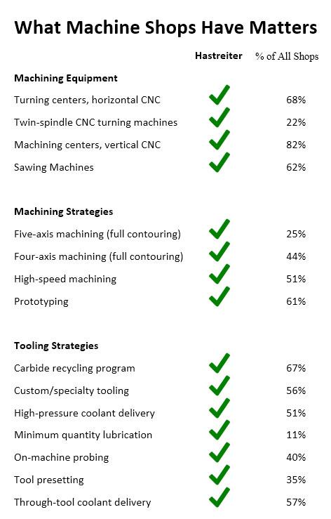 CNC Machine shop capabilities